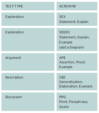 Image of table of acronyms.